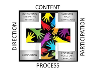Content-Participation-Process-Direction